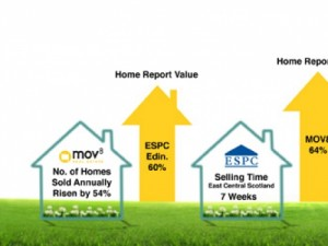 Property Market Update June 2014 – Press, Prices and Comment by MOV8 Real Estate