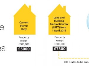 LBTT Rates Likely to be Changed