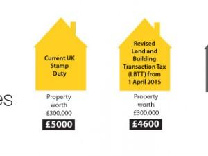 New LBTT Rates Announced, Replacing Stamp Duty April 2015