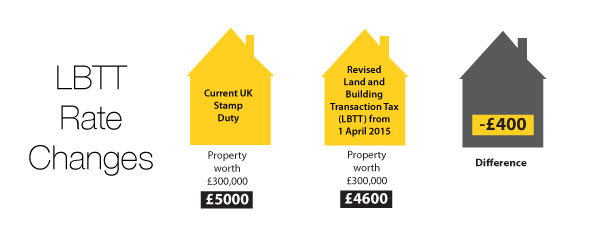 New rates announced for LBTT, which will replace stamp duty in April