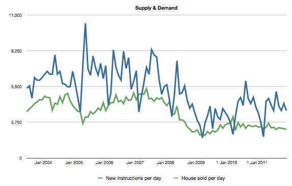 supply and demand graphs for uk housing market